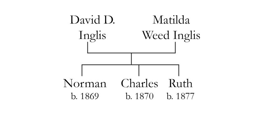 inglis family tree