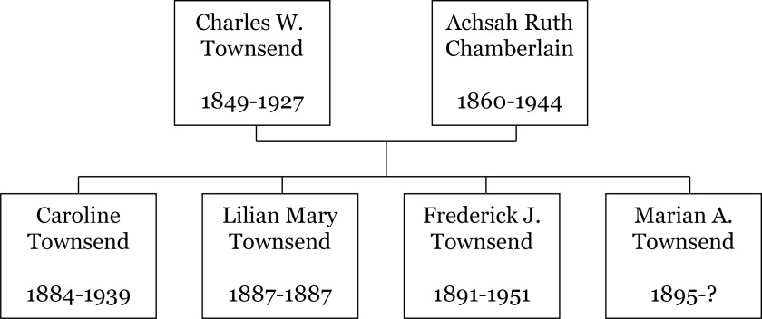 Townsend Family Tree